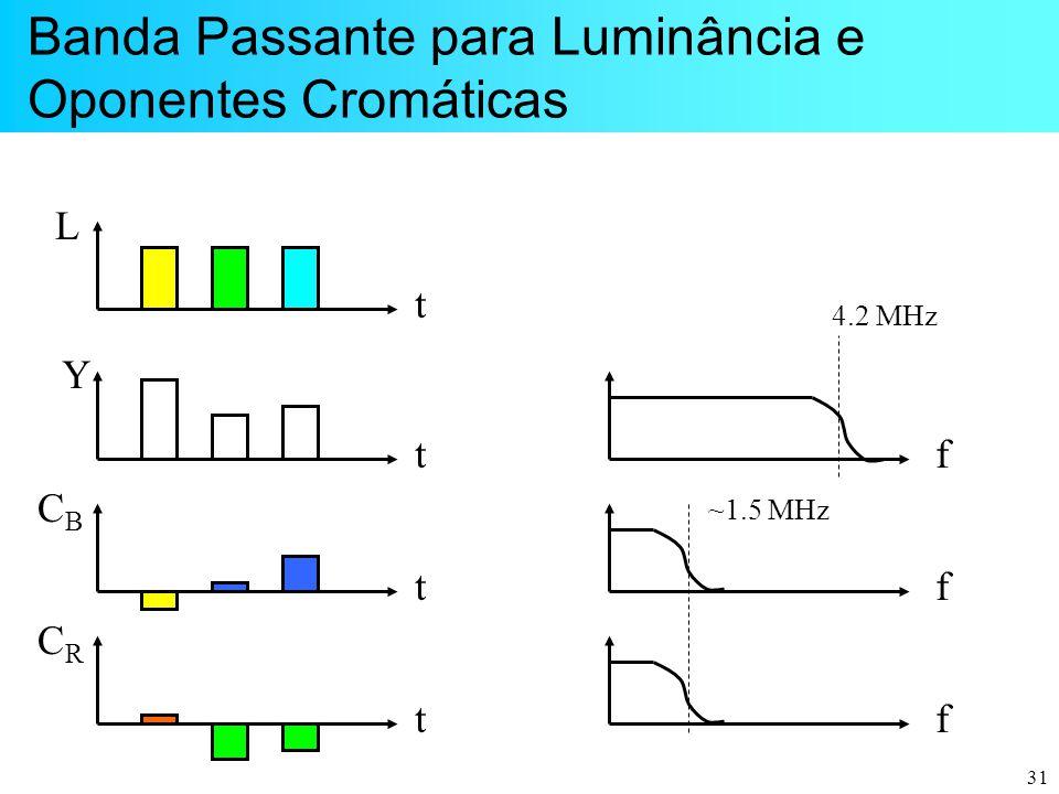31 Banda Passante para Luminância e Oponentes Cromáticas f f f 4.2 MHz ~1.5 MHz t L t Y t CBCB t CRCR