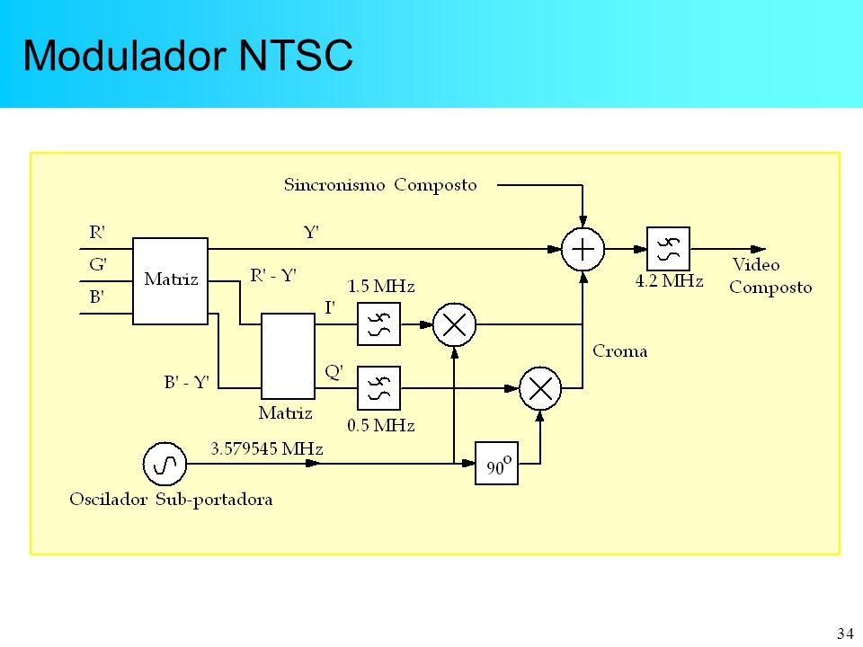 34 Modulador NTSC