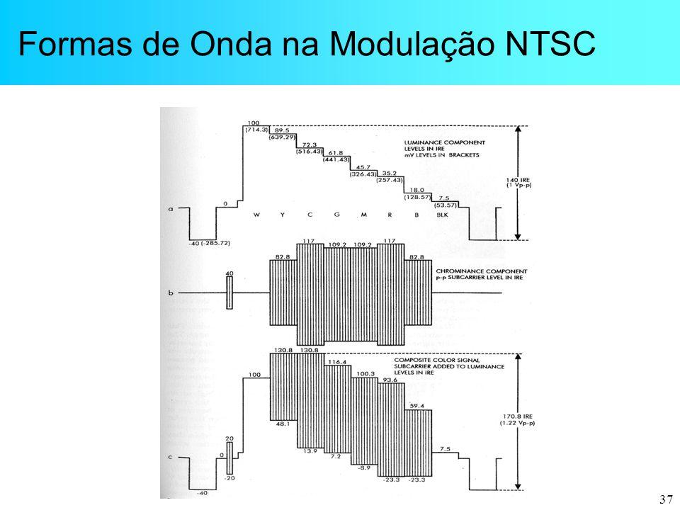 37 Formas de Onda na Modulação NTSC