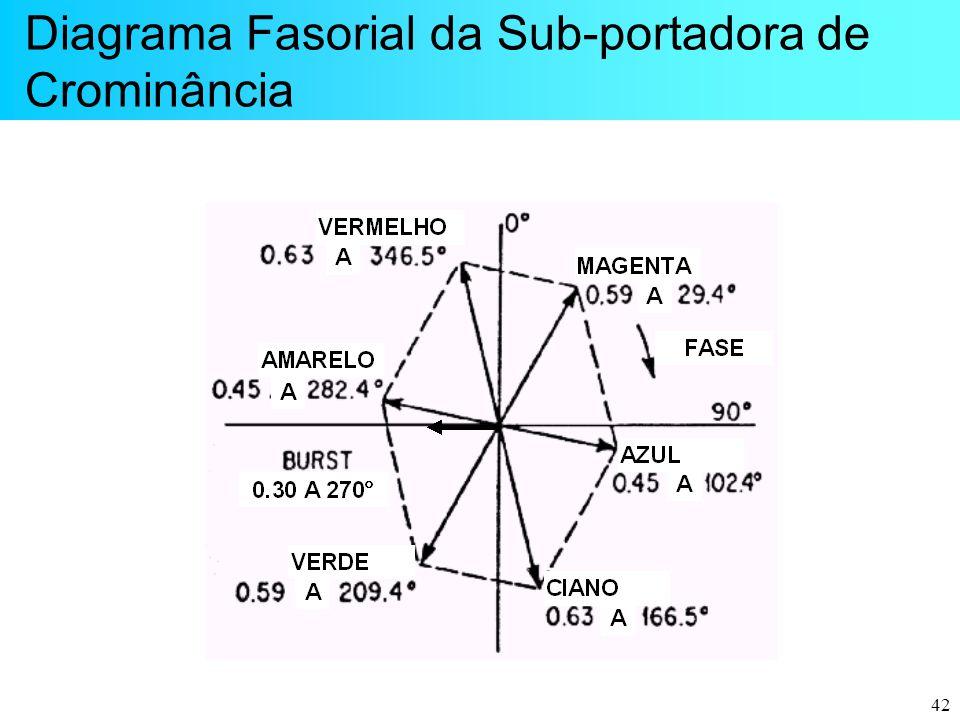 42 Diagrama Fasorial da Sub-portadora de Crominância