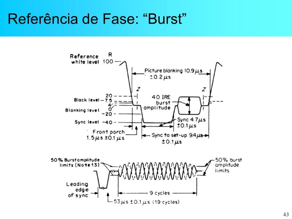 "43 Referência de Fase: ""Burst"""
