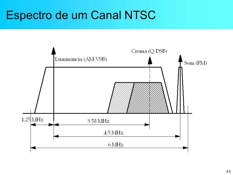 44 Espectro de um Canal NTSC