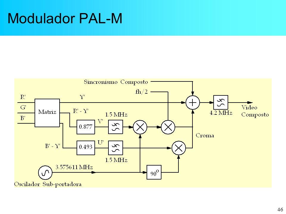46 Modulador PAL-M