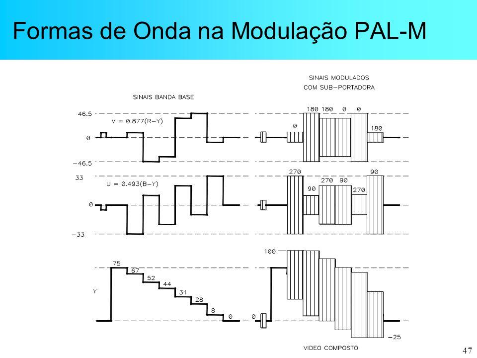 47 Formas de Onda na Modulação PAL-M