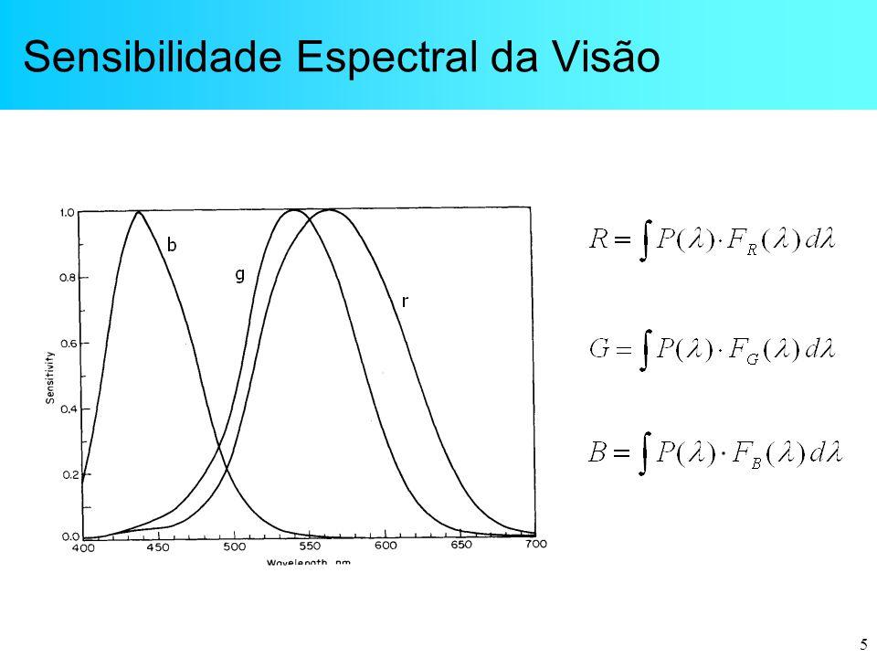 5 Sensibilidade Espectral da Visão