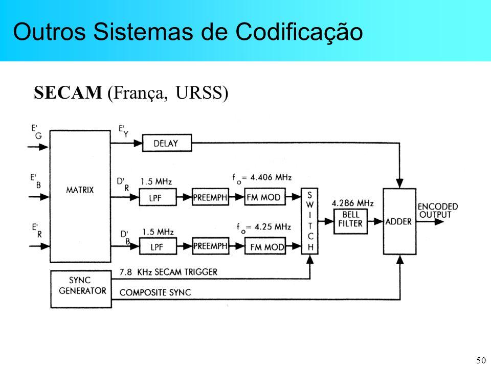 50 Outros Sistemas de Codificação SECAM (França, URSS)