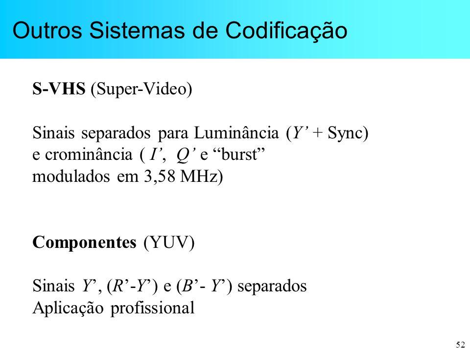 """52 Outros Sistemas de Codificação S-VHS (Super-Video) Sinais separados para Luminância (Y' + Sync) e crominância ( I', Q' e """"burst"""" modulados em 3,58"""