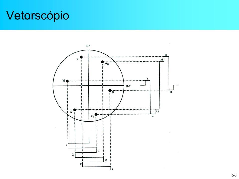 56 Vetorscópio
