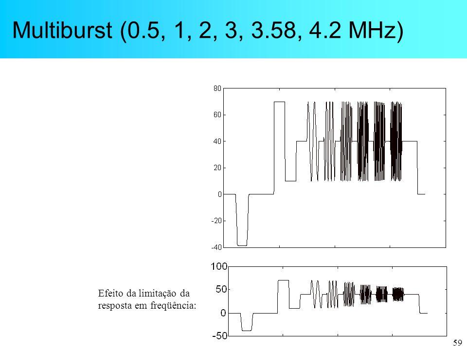 59 Multiburst (0.5, 1, 2, 3, 3.58, 4.2 MHz) Efeito da limitação da resposta em freqüência:
