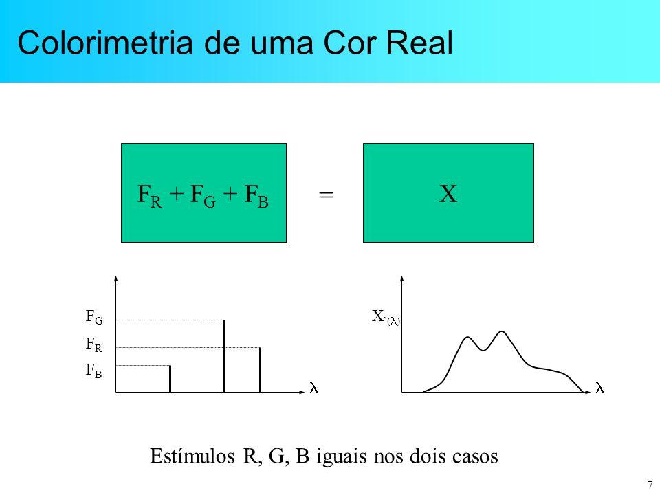 7 Colorimetria de uma Cor Real F R + F G + F B X  FGFG FBFB FRFR  X `(  ) = Estímulos R, G, B iguais nos dois casos