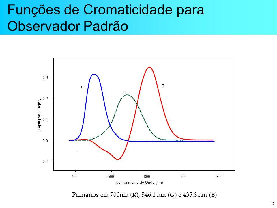 9 Funções de Cromaticidade para Observador Padrão 400500600700800 Comprimento de Onda (nm) -0.1 0.0 0.1 0.2 0.3 B G R Valor tri-estímulos Primários em