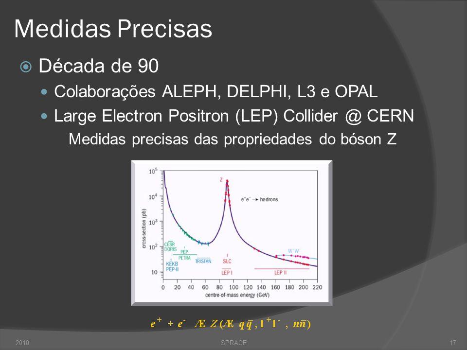 Medidas Precisas  Década de 90  Colaborações ALEPH, DELPHI, L3 e OPAL  Large Electron Positron (LEP) Collider @ CERN Medidas precisas das proprieda