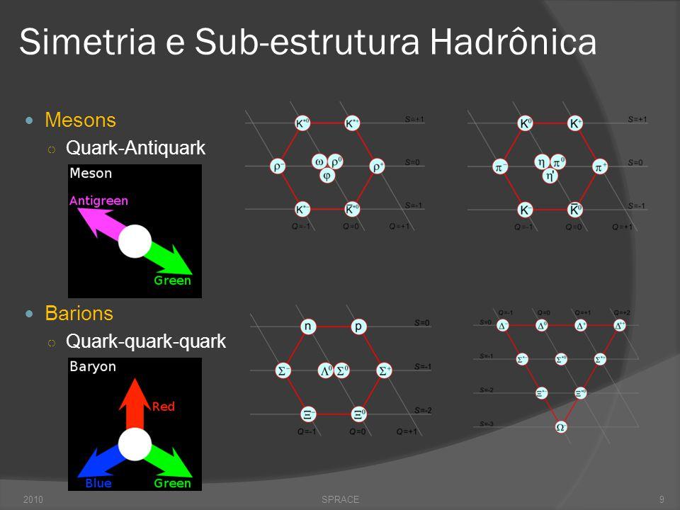 Grandes Avanços Teóricos nos 60-70  1961  Salam e Ward Invenção do princípio de gauge como base para a construção de teorias de campos quântica para campos fundamentais interagentes.
