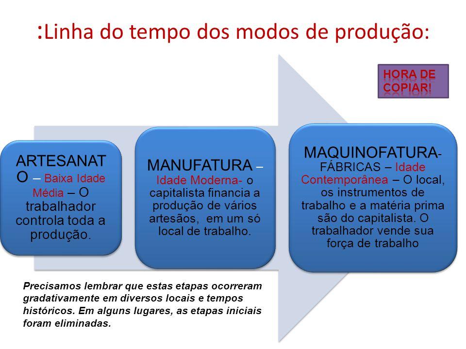 : Linha do tempo dos modos de produção: ARTESANAT O – Baixa Idade Média – O trabalhador controla toda a produção. MANUFATURA – Idade Moderna- o capita