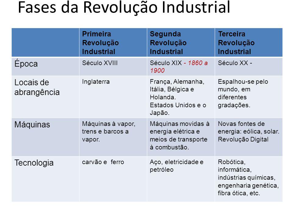 Fases da Revolução Industrial Primeira Revolução Industrial Segunda Revolução Industrial Terceira Revolução Industrial Época Século XVIIISéculo XIX -