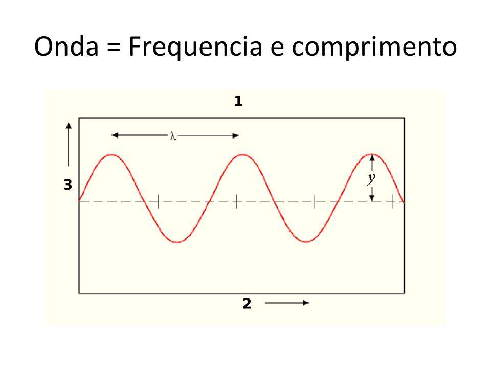 Onda = Frequencia e comprimento