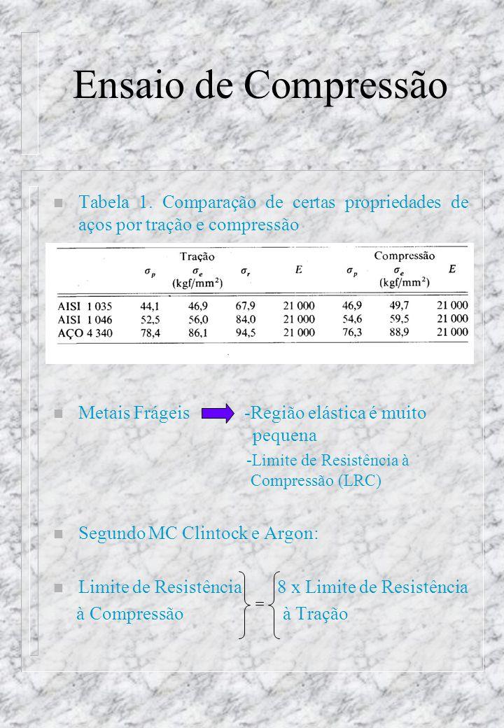 Ensaio de Compressão n Ensaio de Compressão em Produtos Acabados 1.Ensaio em Tubos n Figura 2.