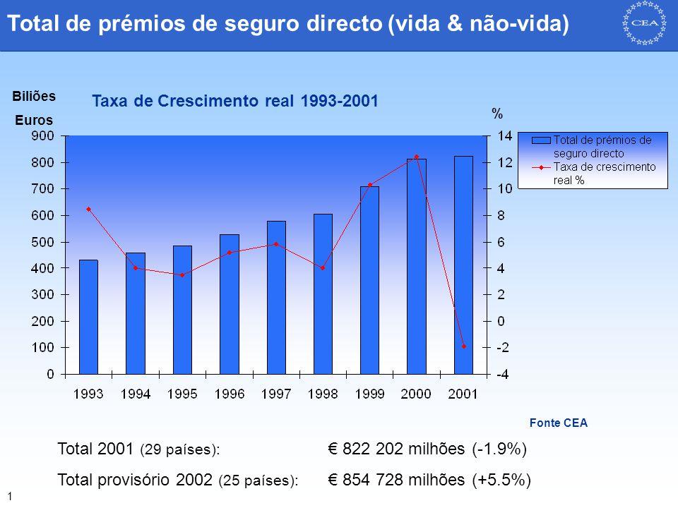 1 Total de prémios de seguro directo (vida & não-vida) Fonte CEA Biliões Euros % Total 2001 (29 países): € 822 202 milhões (-1.9%) Total provisório 2002 (25 países): € 854 728 milhões (+5.5%) Taxa de Crescimento real 1993-2001