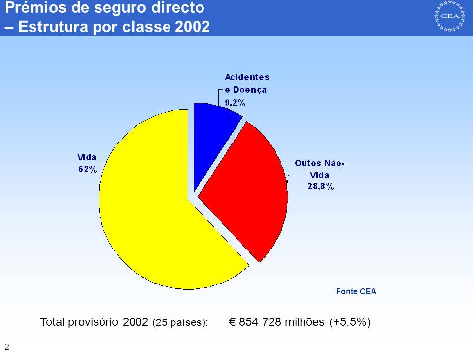 3 Prémios de seguro directo Vida Fonte CEA Biliões Euros % Total 2001 (29 países): € 515 116 milhões (-5.5%) Total provisório 2002 (25 países): € 530 517 milhões (+4.9%) Taxa de Crescimento real 1993-2001 VIDA
