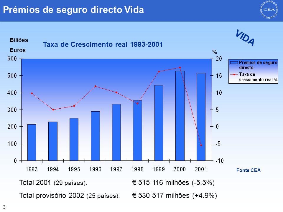 4 Prémios de seguro directo Não-Vida Fonte CEA Biliões Euros % Total 2001 (29 países): € 307 086 milhões (+4.8%) Total provisório 2002 (25 países): € 324 211 milhões (+6.5%) Taxa de Crescimento real 1993-2001 NÃO-VIDA