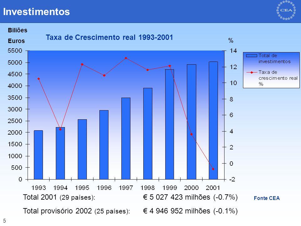 5 Investimentos Fonte CEA Biliões Euros % Total 2001 (29 países): € 5 027 423 milhões (-0.7%) Total provisório 2002 (25 países): € 4 946 952 milhões (-0.1%) Taxa de Crescimento real 1993-2001