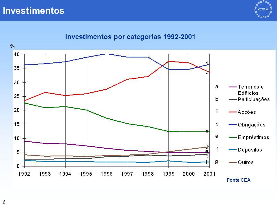 6 Source CEA Investimentos Fonte CEA % a b c d e f g b d f g a c e Investimentos por categorias 1992-2001