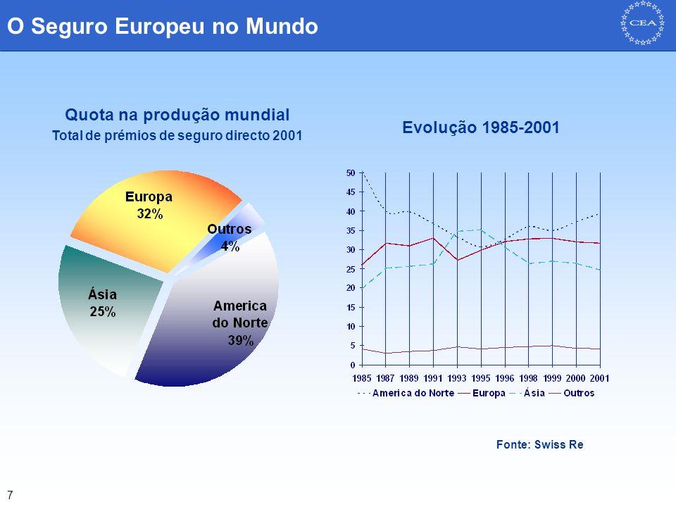 7 Quota na produção mundial Total de prémios de seguro directo 2001 Evolução 1985-2001 O Seguro Europeu no Mundo Fonte: Swiss Re