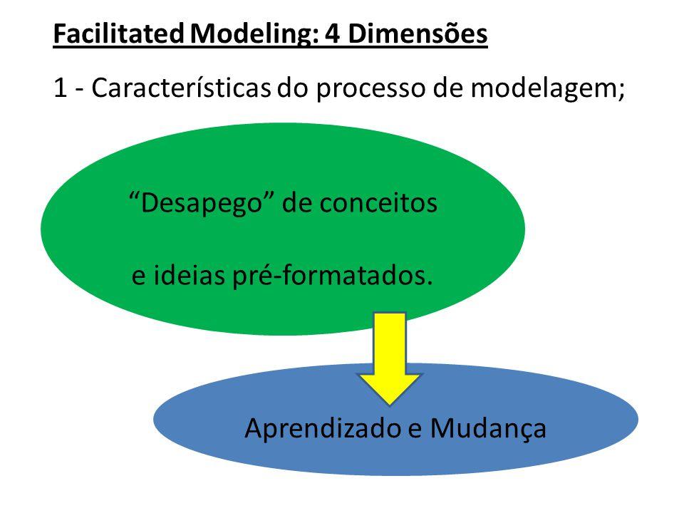 """Facilitated Modeling: 4 Dimensões 1 - Características do processo de modelagem; """"Desapego"""" de conceitos e ideias pré-formatados. Aprendizado e Mudança"""