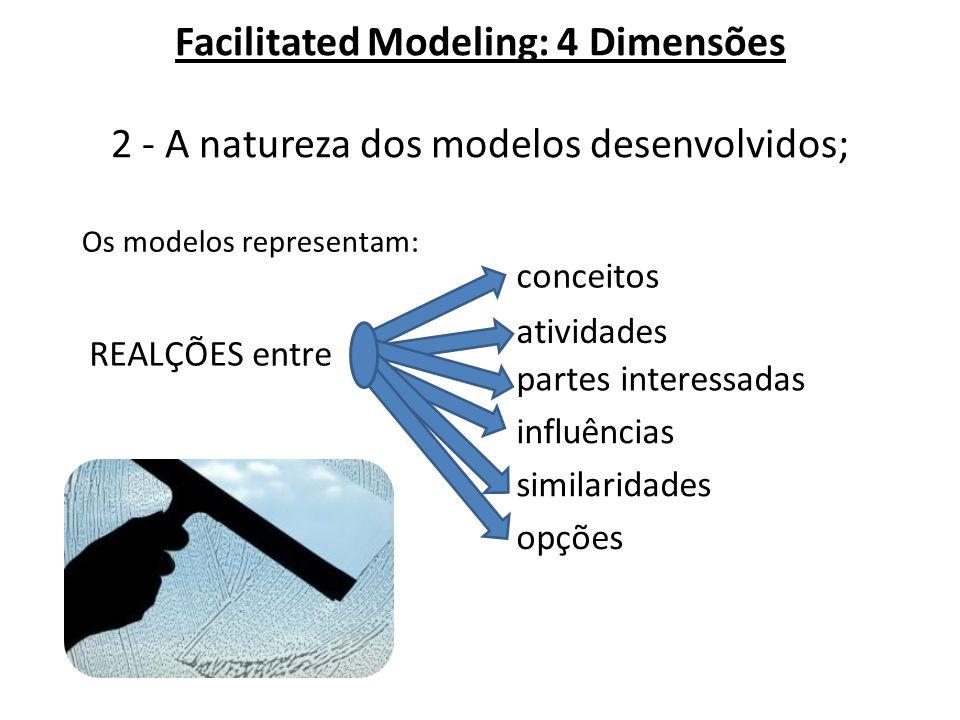 Facilitated Modeling: 4 Dimensões 2 - A natureza dos modelos desenvolvidos; Os modelos representam: REALÇÕES entre conceitos atividades partes interes