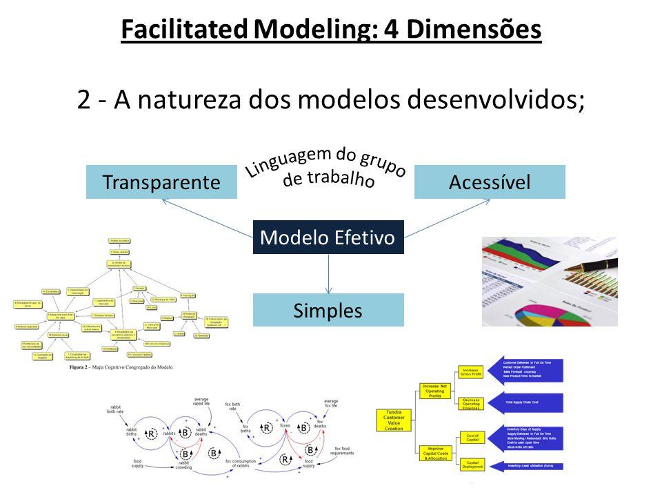 Facilitated Modeling: 4 Dimensões 2 - A natureza dos modelos desenvolvidos; Modelo Efetivo TransparenteAcessível Simples