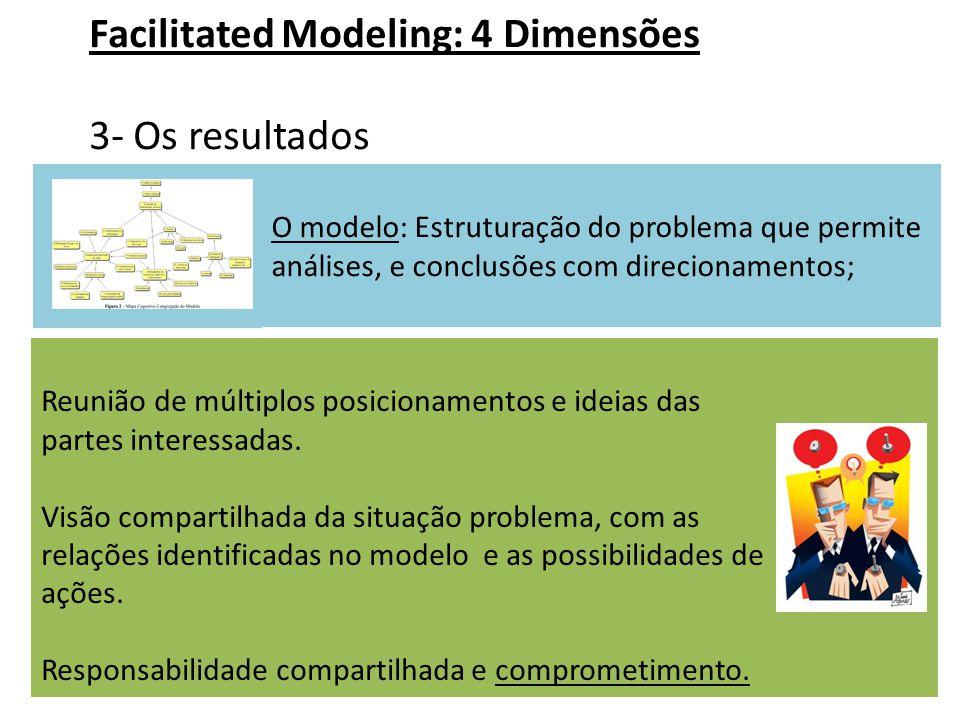 O modelo: Estruturação do problema que permite análises, e conclusões com direcionamentos; Facilitated Modeling: 4 Dimensões 3- Os resultados Reunião de múltiplos posicionamentos e ideias das partes interessadas.