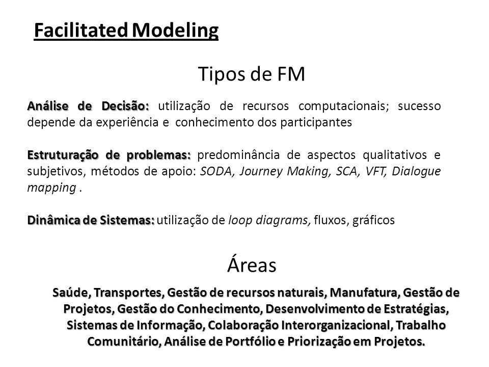 Facilitated Modeling Tipos de FM Análise de Decisão: Análise de Decisão: utilização de recursos computacionais; sucesso depende da experiência e conhecimento dos participantes Estruturação de problemas: Estruturação de problemas: predominância de aspectos qualitativos e subjetivos, métodos de apoio: SODA, Journey Making, SCA, VFT, Dialogue mapping.