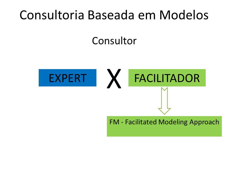 Consultoria Baseada em Modelos EXPERTFACILITADOR Consultor X FM - Facilitated Modeling Approach
