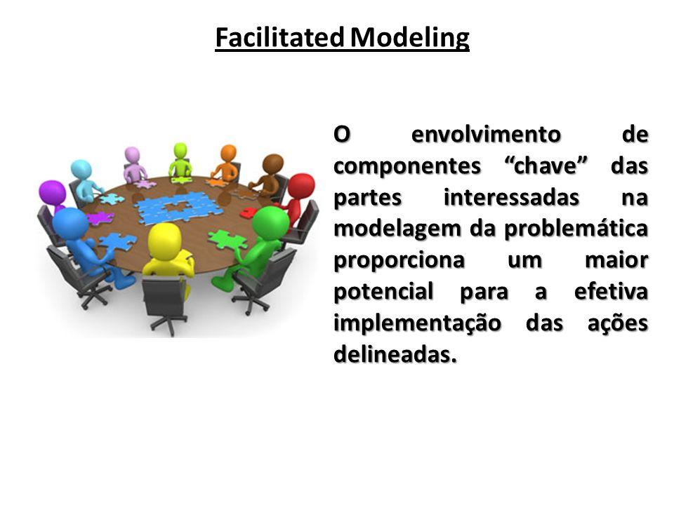 Facilitated Modeling O envolvimento de componentes chave das partes interessadas na modelagem da problemática proporciona um maior potencial para a efetiva implementação das ações delineadas.