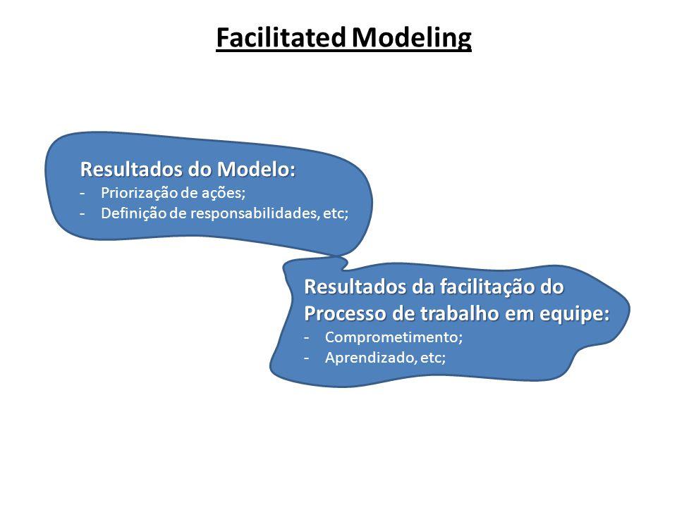 Facilitated Modeling Resultados do Modelo: -Priorização de ações; -Definição de responsabilidades, etc; Resultados da facilitação do Processo de trabalho em equipe: -Comprometimento; -Aprendizado, etc;