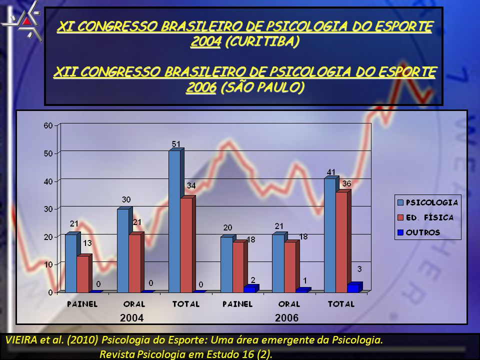 XI CONGRESSO BRASILEIRO DE PSICOLOGIA DO ESPORTE 2004 (CURITIBA) XII CONGRESSO BRASILEIRO DE PSICOLOGIA DO ESPORTE 2006 (SÃO PAULO) 20042006 VIEIRA et