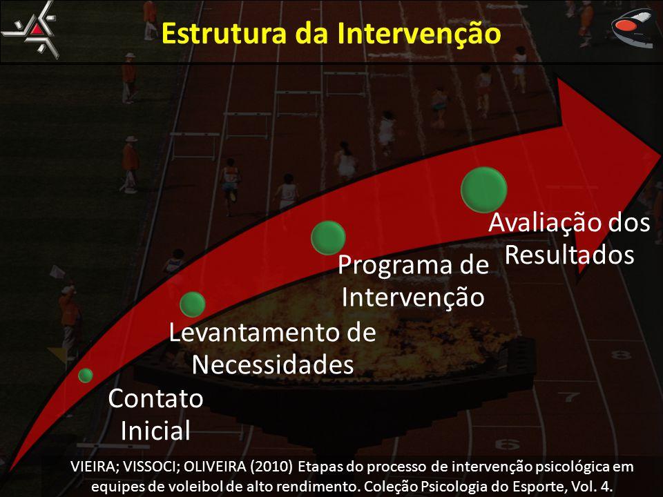 Estrutura da Intervenção Contato Inicial Levantamento de Necessidades Programa de Intervenção Avaliação dos Resultados VIEIRA; VISSOCI; OLIVEIRA (2010