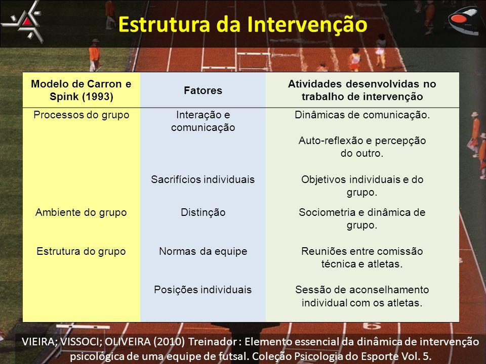 Estrutura da Intervenção Modelo de Carron e Spink (1993) Fatores Atividades desenvolvidas no trabalho de intervenção Processos do grupoInteração e com