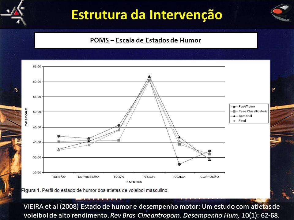 Estrutura da Intervenção VIEIRA et al (2008) Estado de humor e desempenho motor: Um estudo com atletas de voleibol de alto rendimento. Rev Bras Cinean