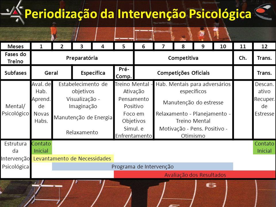 Meses123456789101112 Fases do Treino PreparatóriaCompetitivaCh.Trans. SubfasesGeralEspecífica Pré- Comp. Competições Oficiais Trans. Mental/ Psicológi