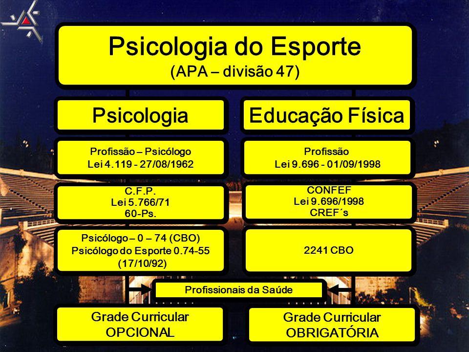 Psicologia do Esporte (APA – divisão 47) Psicologia do Esporte (APA – divisão 47) Psicologia Educação Física Profissão – Psicólogo Lei 4.119 - 27/08/1