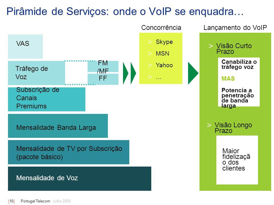 [ 10 ] Portugal Telecom Julho 2005 Pirâmide de Serviços: onde o VoIP se enquadra… VAS Tráfego de Voz Mensalidade Banda Larga Subscrição de Canais Premiums Mensalidade de TV por Subscrição (pacote básico) Mensalidade de Voz > Skype > MSN > Yahoo > … > Visão Curto Prazo Canabiliza o tráfego voz MAS Potencia a penetração de banda larga Maior fidelizaçã o dos clientes FM /MF FF Concorrência Lançamento do VoIP > Visão Longo Prazo