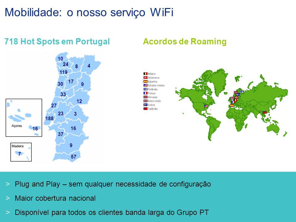[ 8 ] Portugal Telecom Julho 2005 Mobilidade: o nosso serviço WiFi Acordos de Roaming718 Hot Spots em Portugal 188 119 24 17 30 33 57 16 37 8 16 9 23 7 27 10 9 12 3 4  Plug and Play – sem qualquer necessidade de configuração  Maior cobertura nacional  Disponível para todos os clientes banda larga do Grupo PT