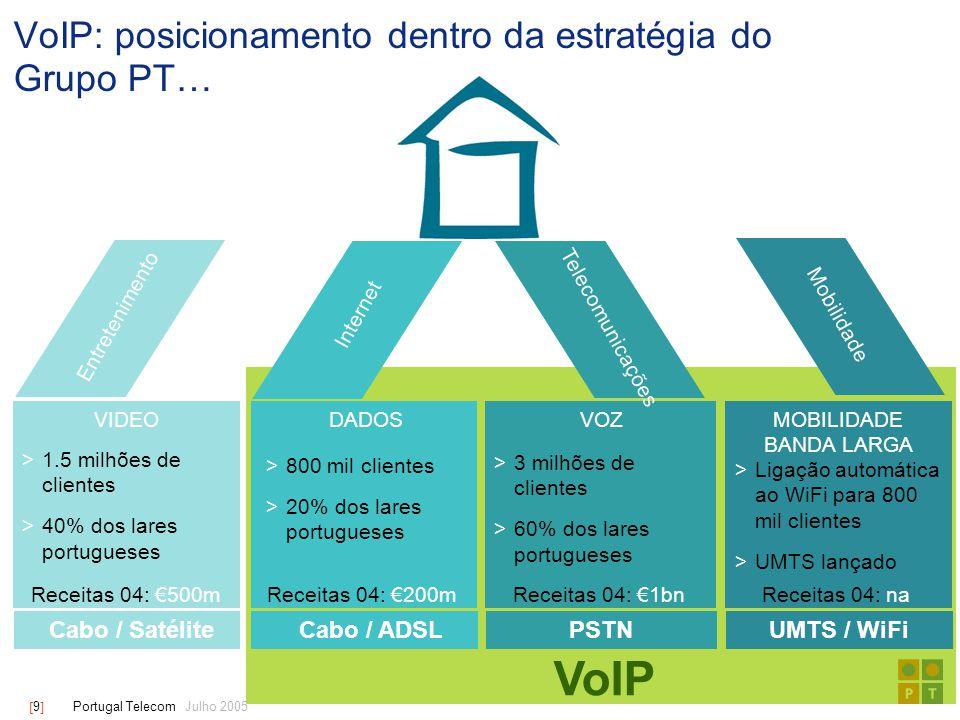[ 9 ] Portugal Telecom Julho 2005 VoIP: posicionamento dentro da estratégia do Grupo PT… VIDEODADOSVOZMOBILIDADE BANDA LARGA Entretenimento Internet Telecomunicações Mobilidade  1.5 milhões de clientes  40% dos lares portugueses  800 mil clientes  20% dos lares portugueses  3 milhões de clientes  60% dos lares portugueses  Ligação automática ao WiFi para 800 mil clientes  UMTS lançado Receitas 04: €500mReceitas 04: €200mReceitas 04: €1bnReceitas 04: na Cabo / SatéliteCabo / ADSLPSTNUMTS / WiFi VoIP