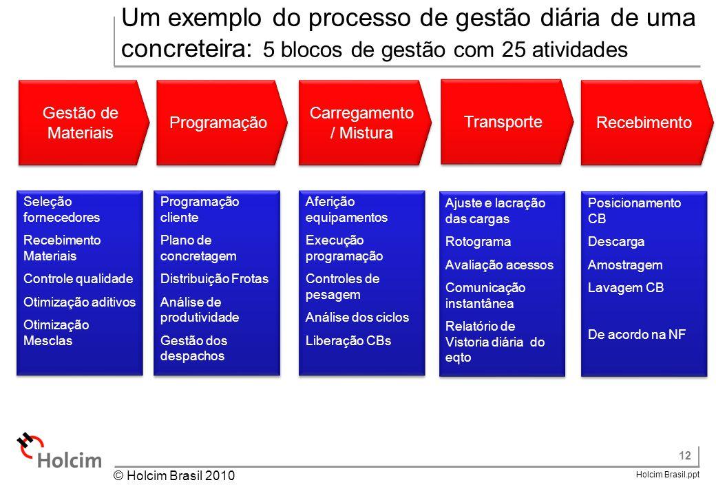 12 Holcim Brasil.ppt © Holcim Brasil 2010 Um exemplo do processo de gestão diária de uma concreteira: 5 blocos de gestão com 25 atividades Gestão de M