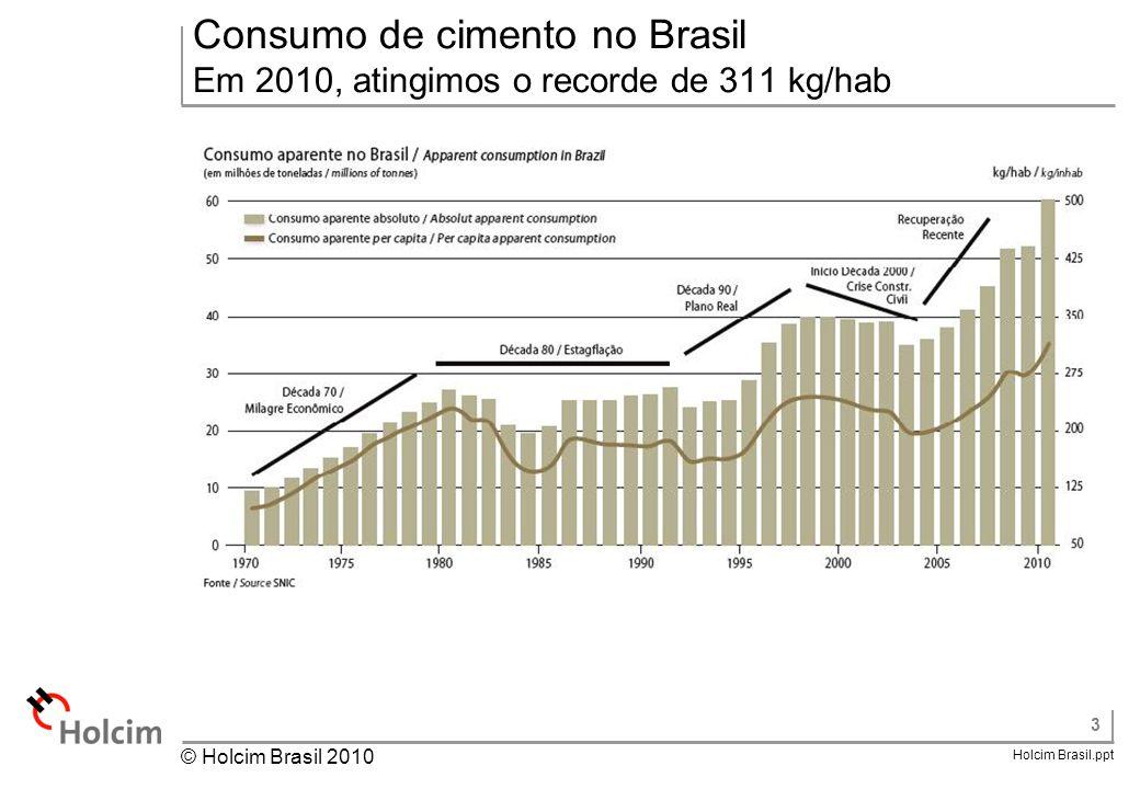3 Holcim Brasil.ppt © Holcim Brasil 2010 Consumo de cimento no Brasil Em 2010, atingimos o recorde de 311 kg/hab