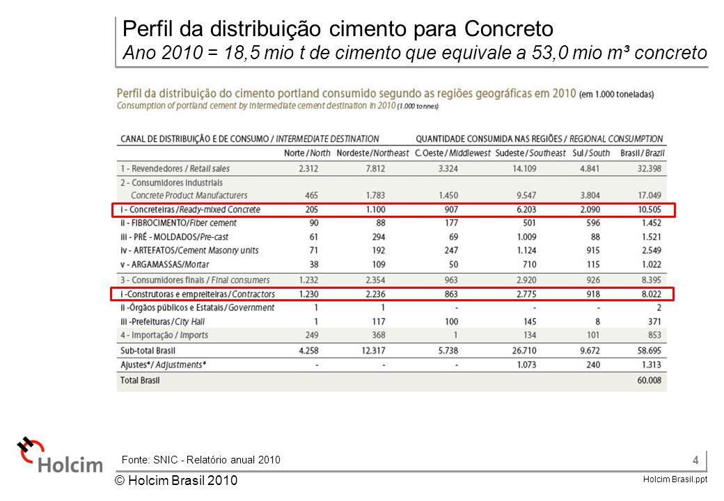 4 Holcim Brasil.ppt © Holcim Brasil 2010 Perfil da distribuição cimento para Concreto Ano 2010 = 18,5 mio t de cimento que equivale a 53,0 mio m³ conc