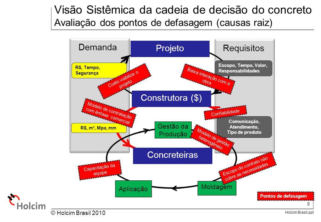 8 Holcim Brasil.ppt © Holcim Brasil 2010 Demanda Requisitos Visão Sistêmica da cadeia de decisão do concreto Avaliação dos pontos de defasagem (causas