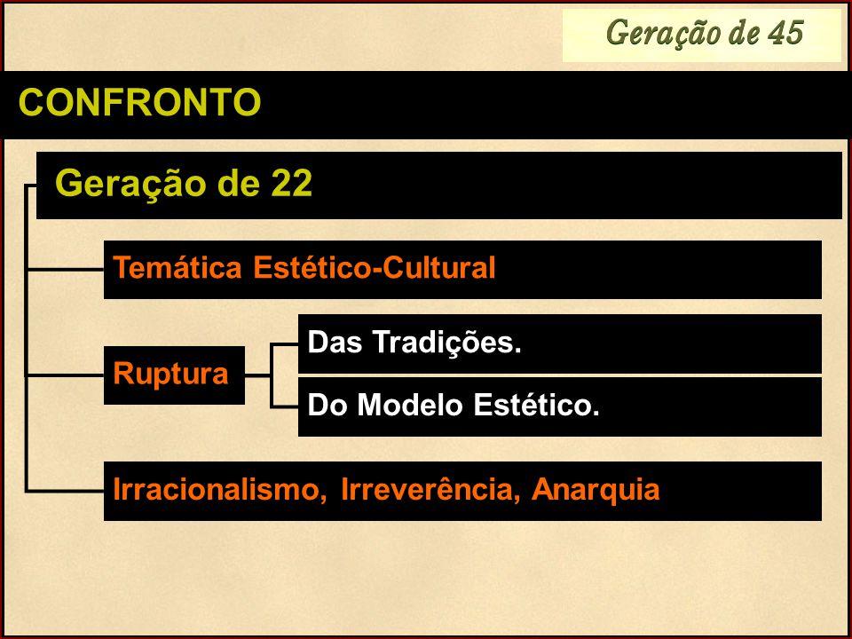 CONFRONTO Das Tradições. Geração de 22 Temática Estético-Cultural Ruptura Do Modelo Estético. Irracionalismo, Irreverência, Anarquia