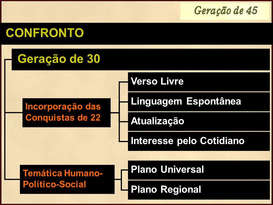 Geração de 45 CONFRONTO Verso Livre Geração de 30 Incorporação das Conquistas de 22 Linguagem Espontânea Atualização Interesse pelo Cotidiano Plano Un
